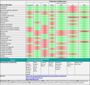 Effets secondaires courants de différents traitements antidépresseurs