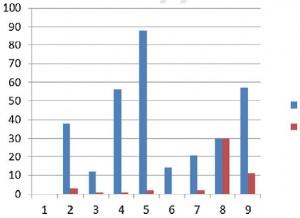 Nombre de crises migraineuses sur une année, avec ou sans rTMS