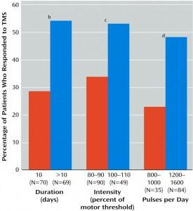 TMS Influence nombre de séances